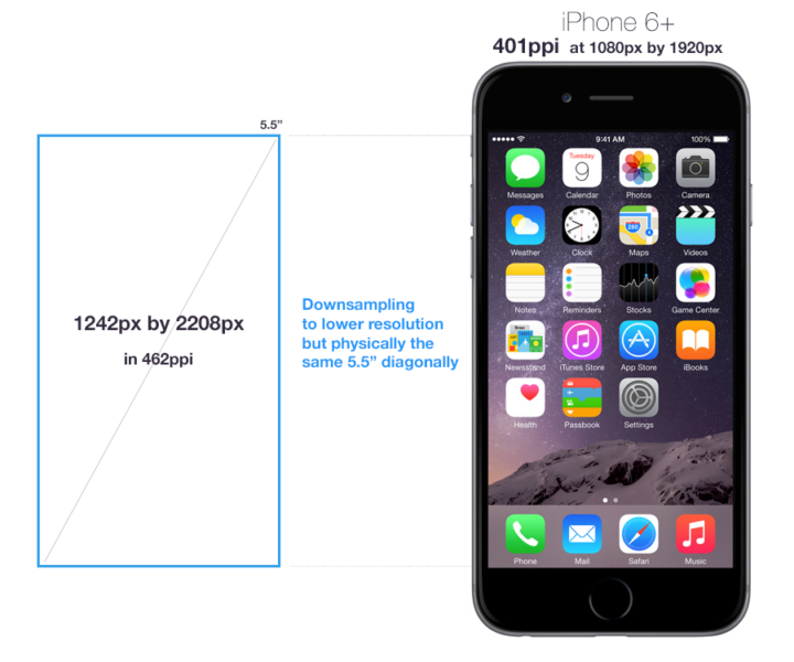 6 Plus On Iphone Stays Apple Screen: Apple Cheated In The IPhone 6 Plus Screen Size Display